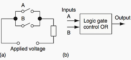 a OR electrical circuit b OR logic gate Automation