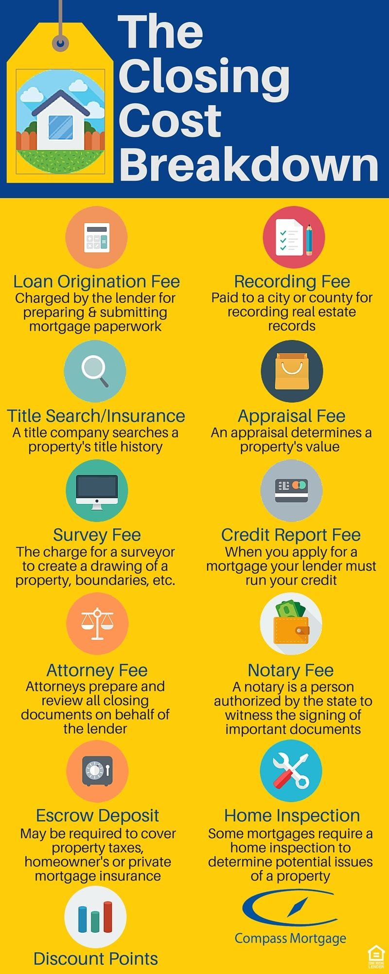 This Is A Question That Remains Ever Popular Among Home Buyers Closing Costs Are The Fees Associate Real Estate Infographic Buying First Home Real Estate Tips