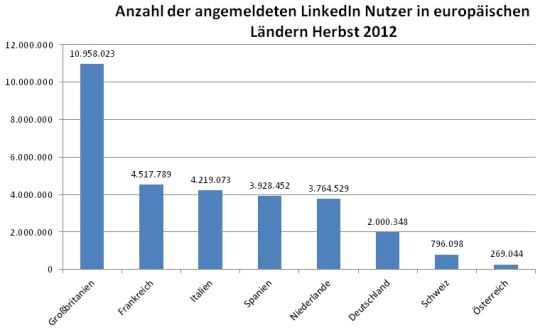 #LinkedIn Mitglieder in Europa Herbst 2012
