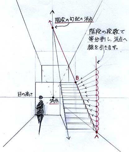 階段の描き方 パースの描き方のコツ 階段 イラスト パース 描き