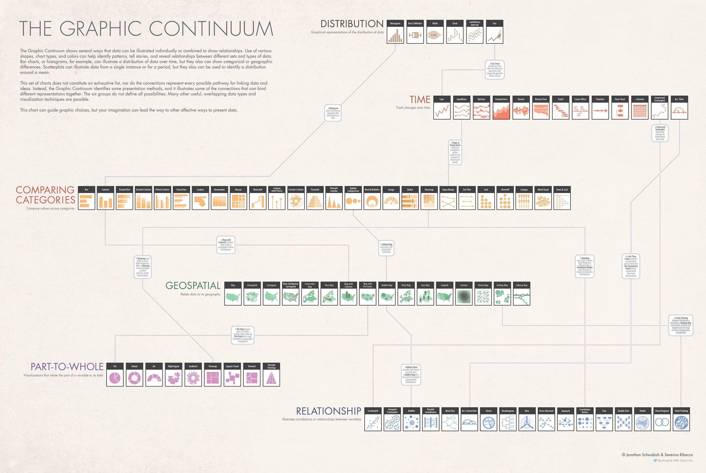 Histogram Template Jonathan Schwabish E Severino Ribecca  The Graphic Continuum 2014 .