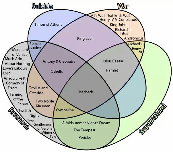 4 Part Venn Diagram Of Shakespeare For The Mind Pinterest