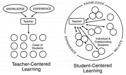 Teacher vs. Student Centered Learning. This, I think, is a