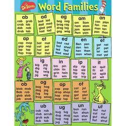Dr Seuss Content Word Families