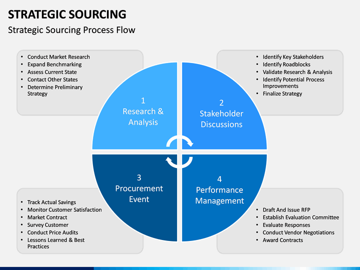 Amazing Strategic Sourcing Plan Template Choice Image Template