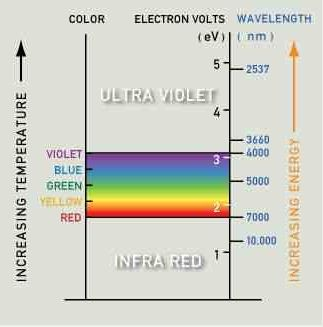 Color Table For Semi Conductors The Visible Light Spectrum Covers A Range Of Energies
