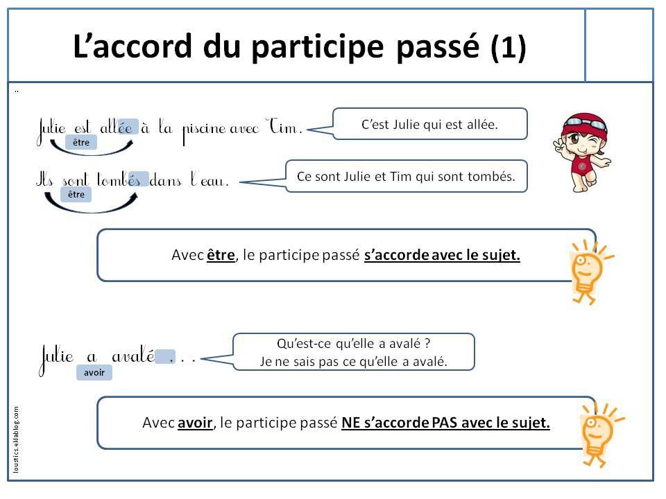 Français langue étrangère: AUXILIAIRE AVOIR | Participe ...