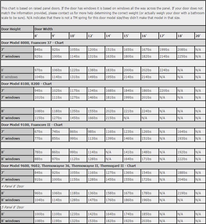 Torquemaster Spring Door Model To Door Weight Chart Please Note