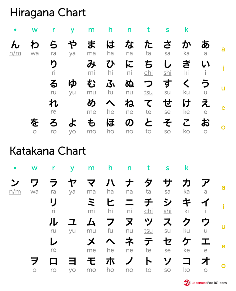 Hiragana And Katakana: Hiragana And Katakana Chart. Totally FREE Japanese Lessons