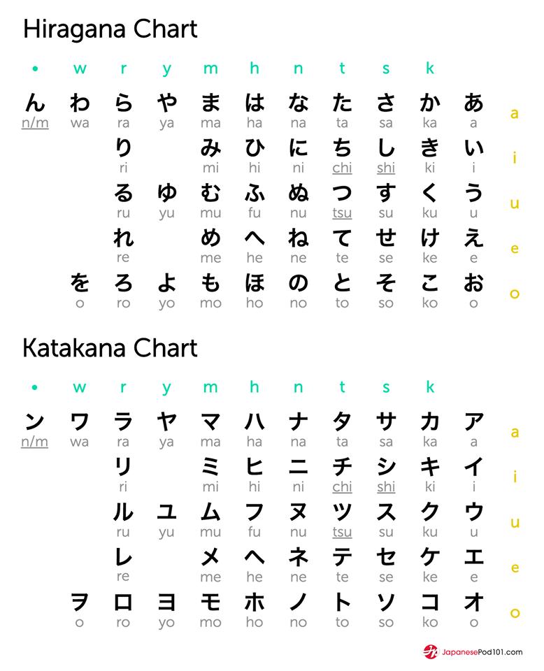 Hiragana Characters: Hiragana And Katakana Chart. Totally FREE Japanese Lessons