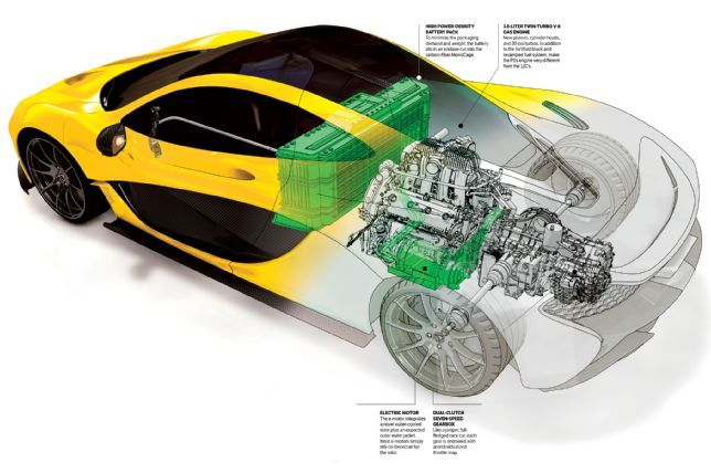 The Hypercar Blueprint