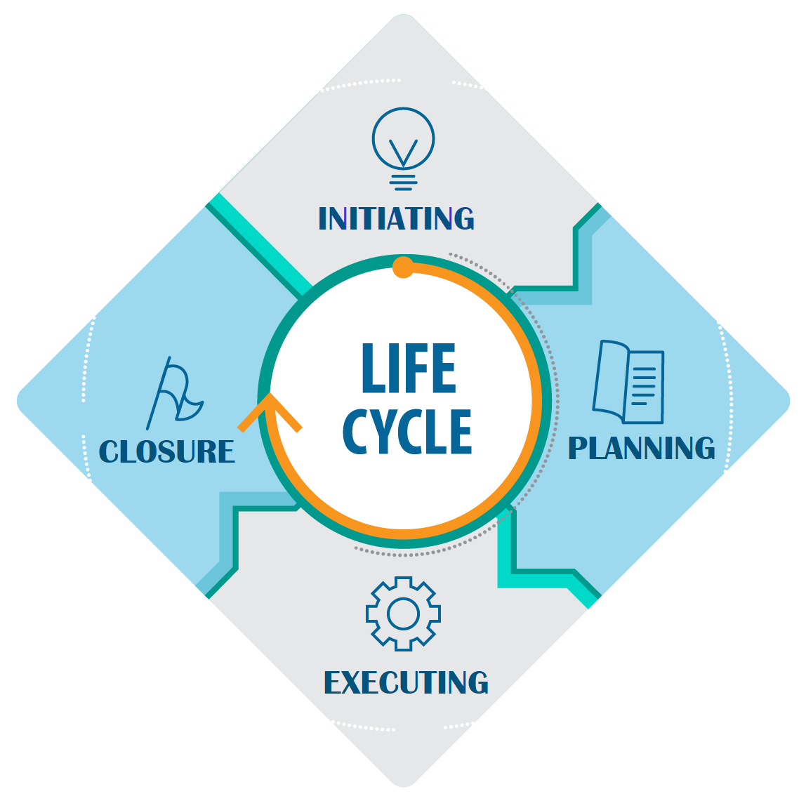 Life Cycle Project Management Life Cycle Edureka Project Management Project Success Life Cycles