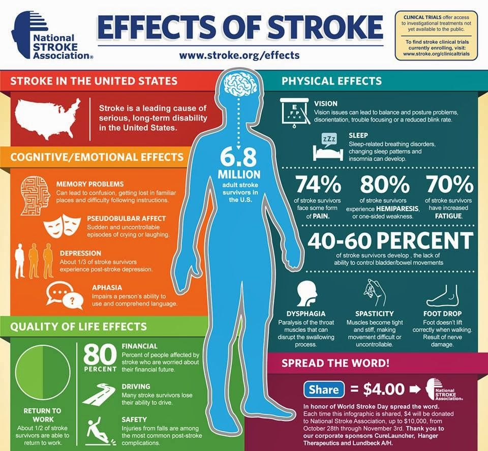 Today Is World Stroke Day To Donate The 4 By Sharing Please Share From My Facebook Page World Stroke Day Stroke Recovery Stroke Prevention