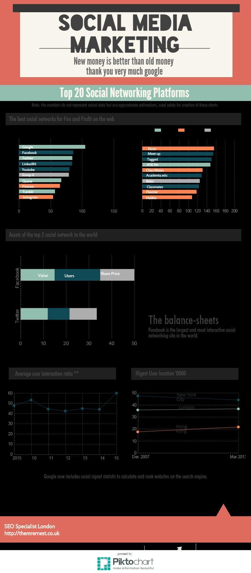 Untitled Report Piktochart Infographic Editor Social Media Statistics Freelance Web Design Web Design London
