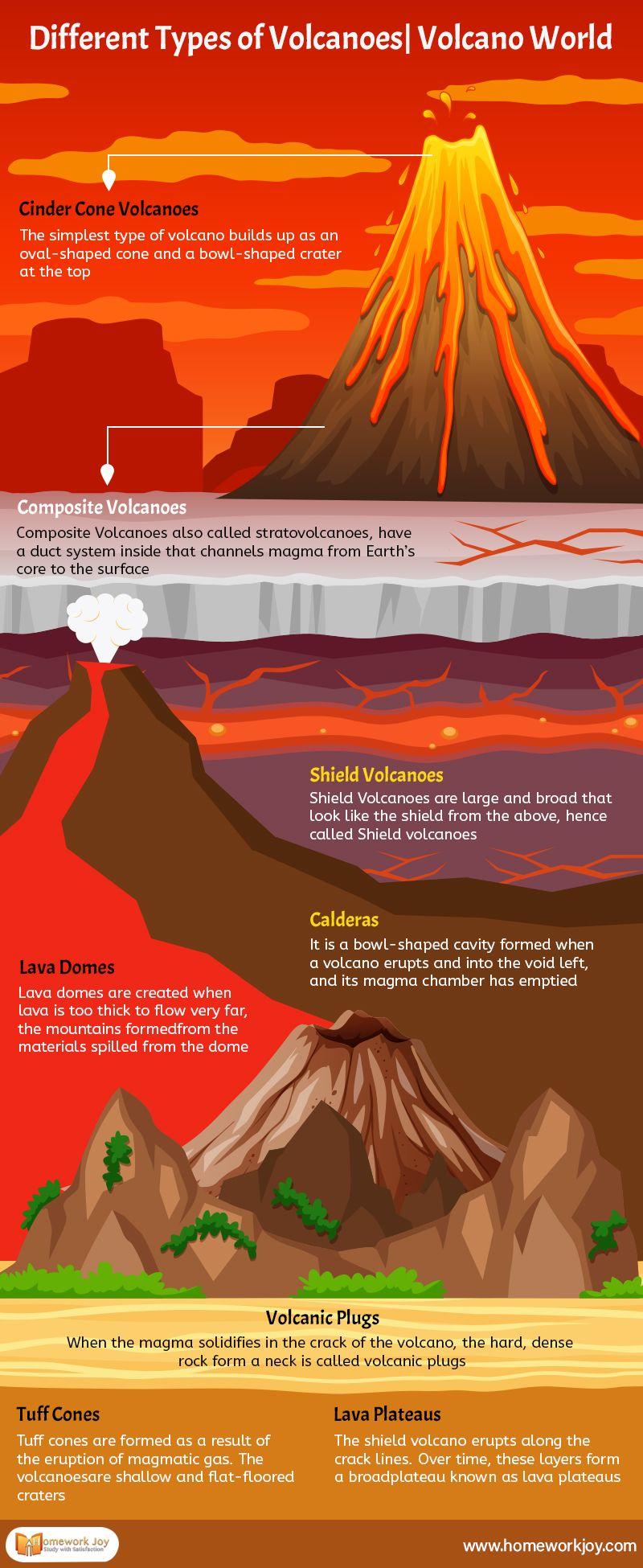 Different Types Of Volcanoes Volcano World In 2020 Volcano