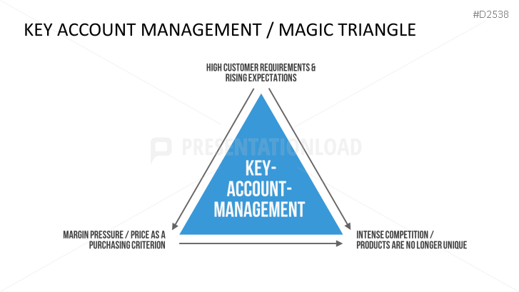 Key Account Management PowerPoint Template | Business ...