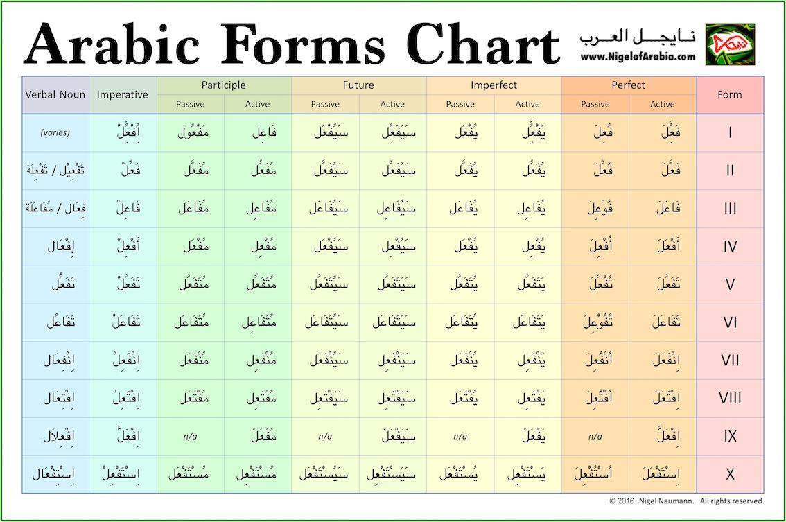 Arabic Verb Conjugation Chart – Wonderful Image Gallery