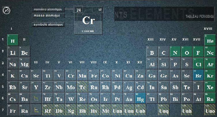 Tabla periodica de elementos educacion virtual tabla y elementos tabla periodica de elementos urtaz Choice Image