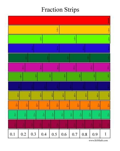 Printable Fraction Strips to Show fraction concepts with decimal