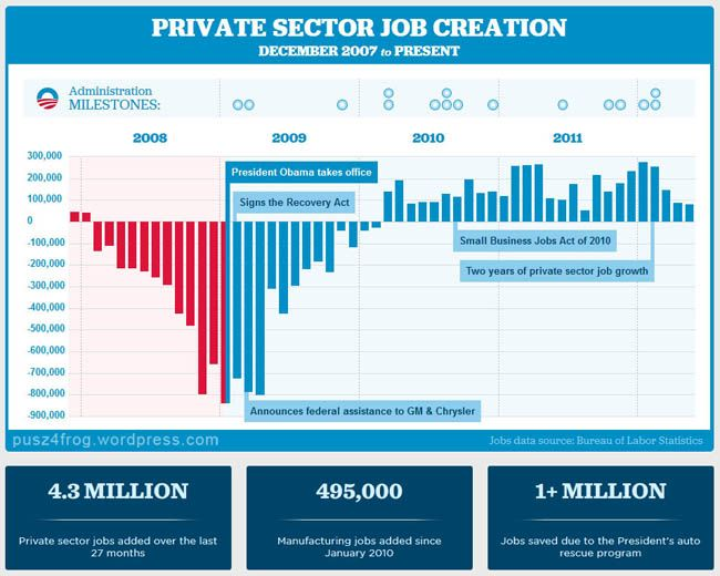 Private Sector Job Growth Chart For Bush And Obama Nice