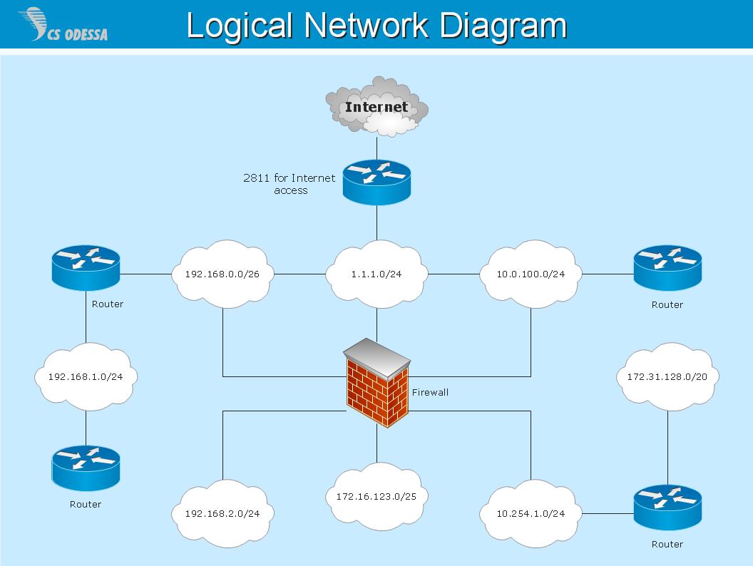 22 Good Sample Of Network Diagram Definition Ideas Http Bookingritzcarlton Info 22 Good Sample Of Network Diagr Diagram Design Diagram Visio Network Diagram