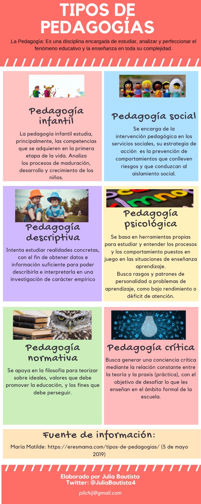 Diferentes Tipos De Pedagogía Educativa Libros Sobre Educacion Pedagogia Teorias Del Aprendizaje