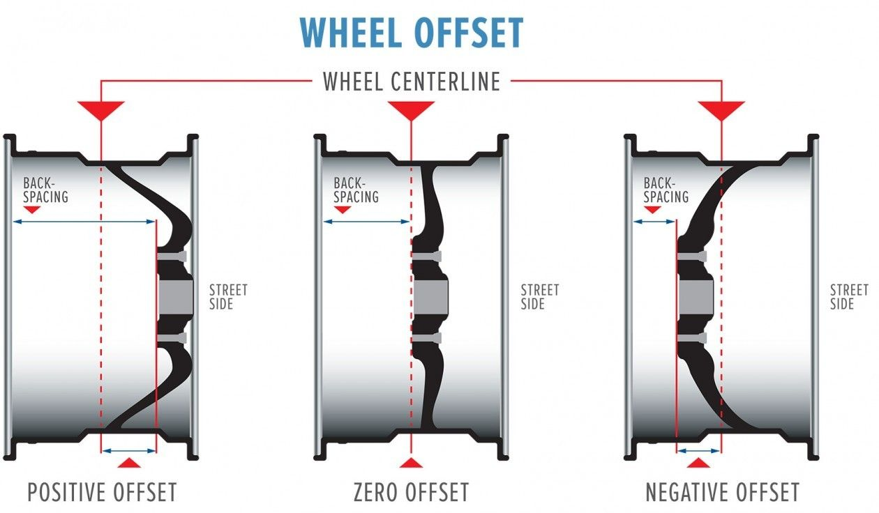 Wheel Offset Is The Precise Measurement To Of Your Wheels To Make Sure Your Tires Fit Properly In The Whee Car Mechanic Chassis Fabrication Automotive Mechanic