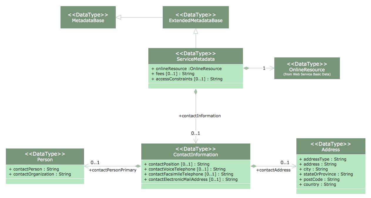 class diagram - Draw Class Diagrams Online