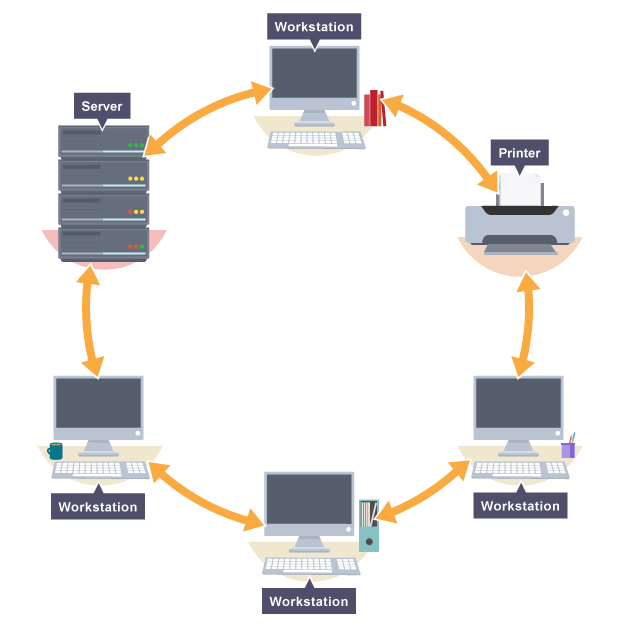 Diagram illustrating a ring network setup | Computer Networks ...