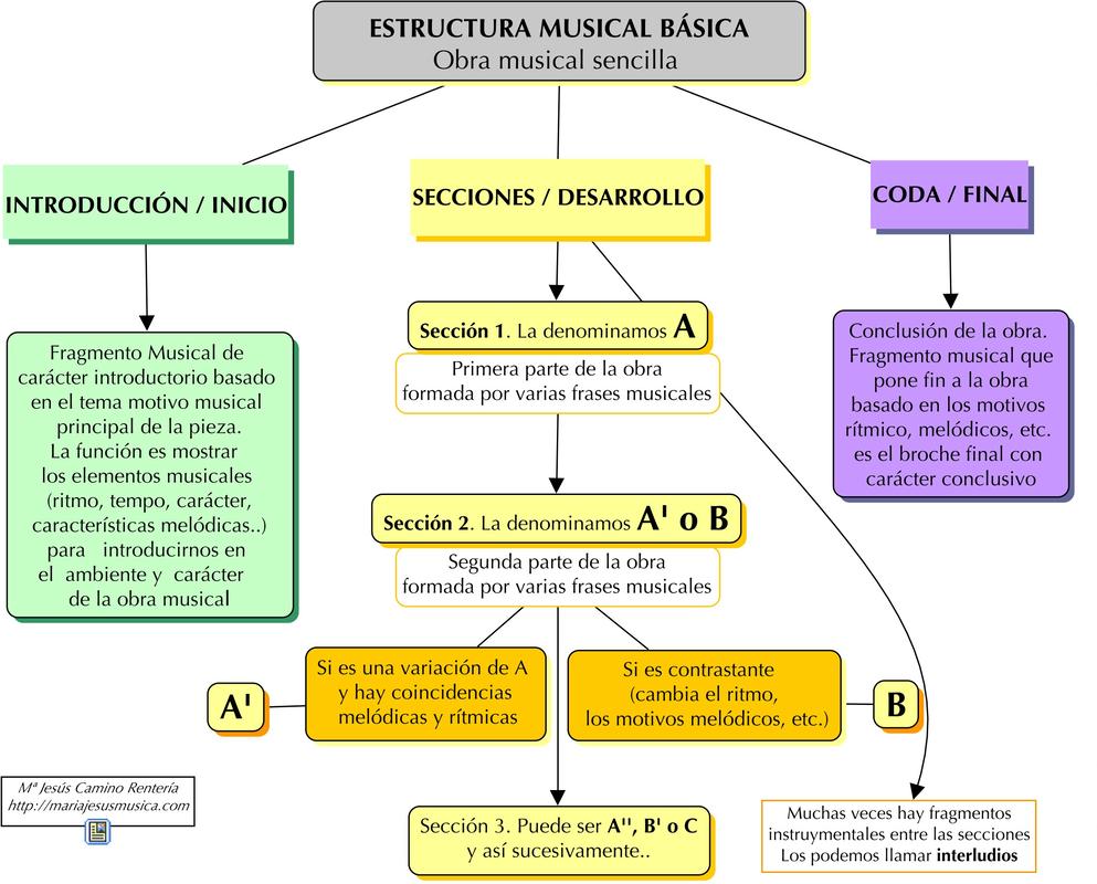 Imagen Musica Aula De Música Clase De Musica Y Musica