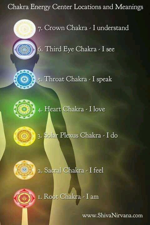 Chakra Energy Center Locations and Meanings
