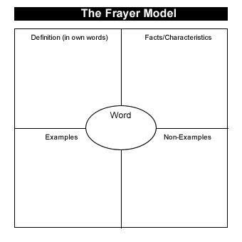 Frayer Model Graphic Organizers Teaching Social Skills