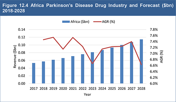 Newly published by Visiongain: Global Parkinson's Disease Drug