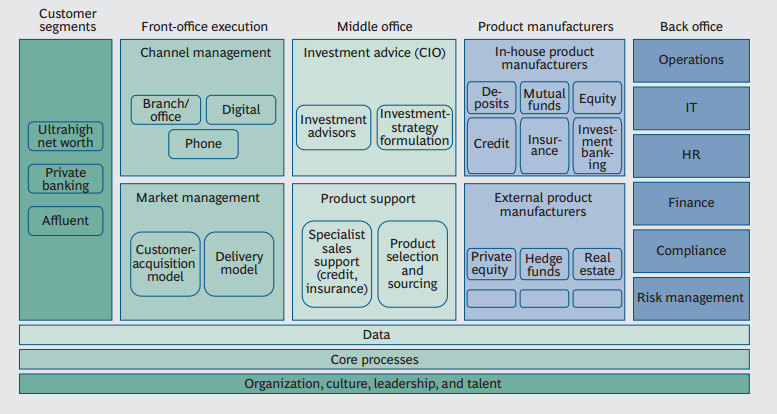 Operating Models for Wealth Mgmt  BCG Perspectives report
