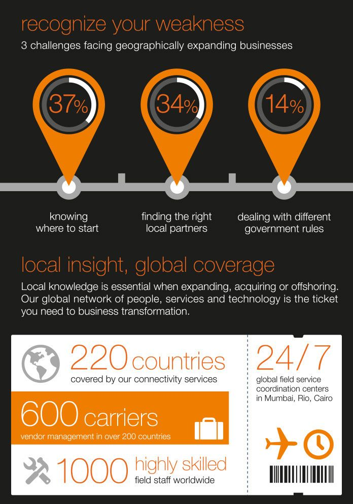 Planet Local Orange Business Services Infographic