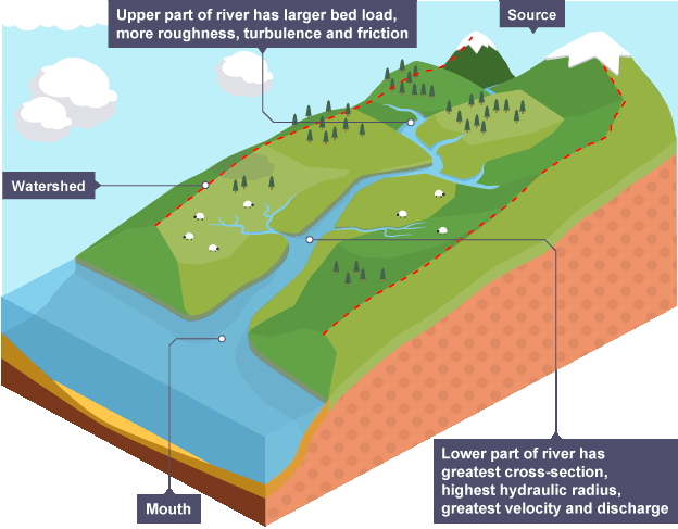 Long Profile Of A Typical River Geography Revision Gcse Geography Revision Gcse Geography