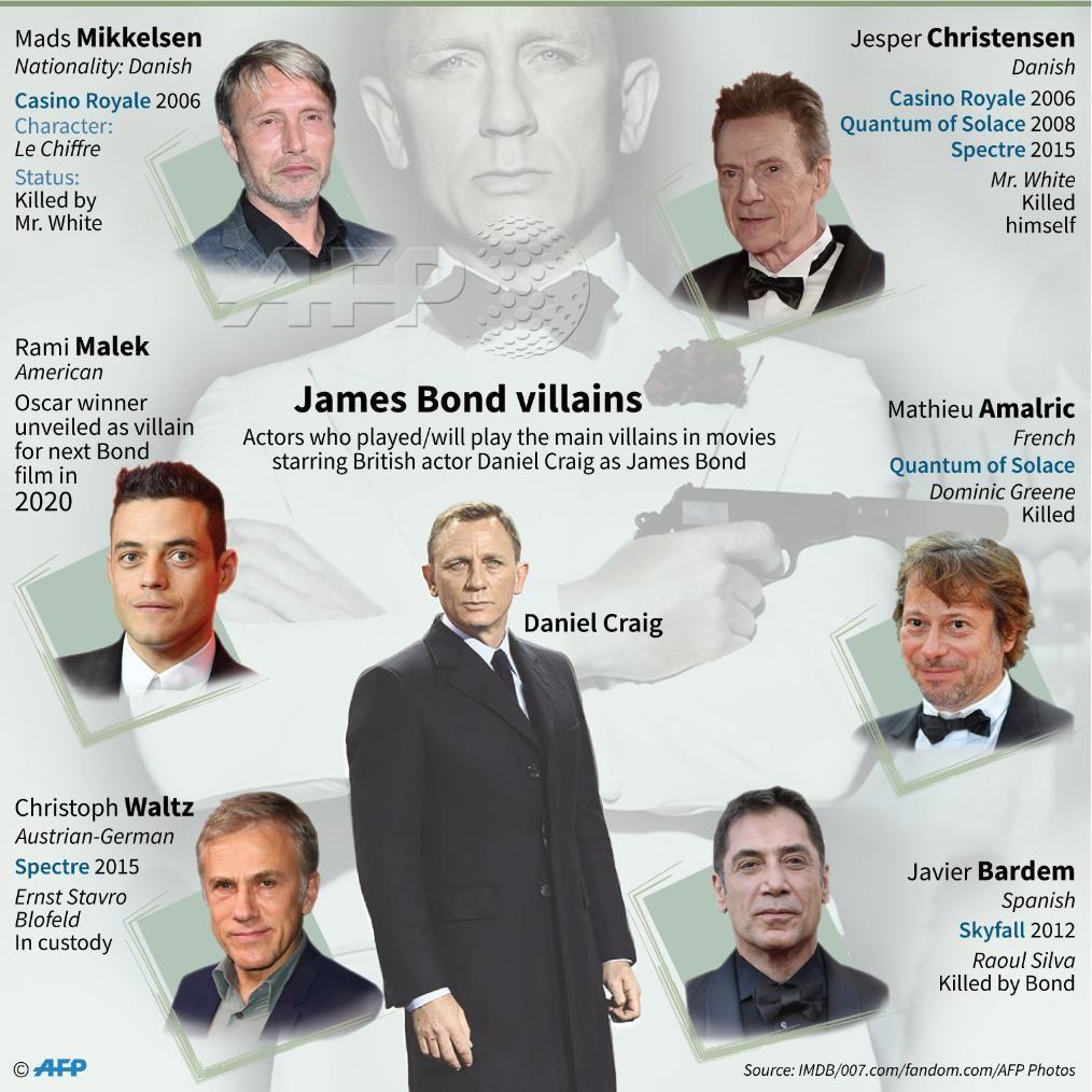 007 Bond25 Free Movies Online Full Movies Full Movies Online Free