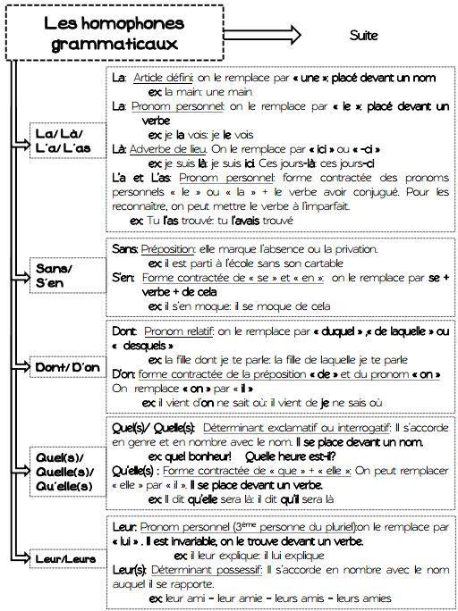 Les homophones grammaticaux le on for Dans homophone