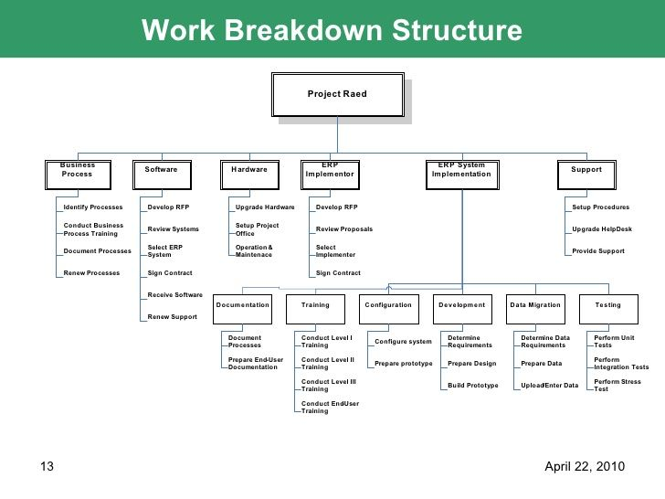 download-powerpoint-presentation-13-728jpg (728×546) Gestión - work breakdown structure template