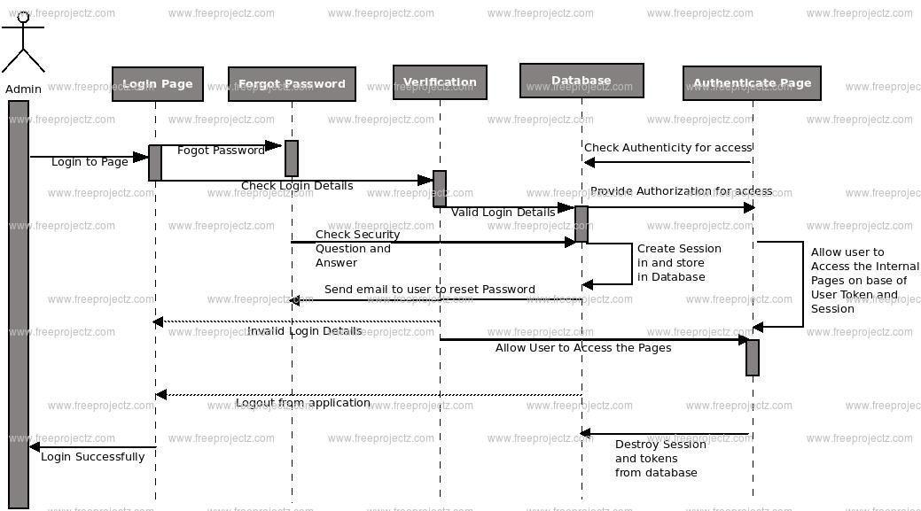 Bus Booking System Uml Diagram Freeprojectz Class
