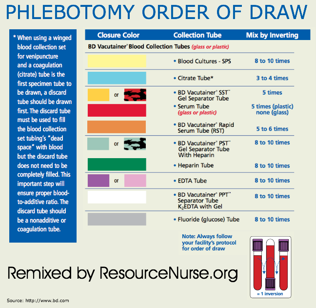 Draw Of Order Bar Chart  Phlebotomy With A Butterfly Needle On A