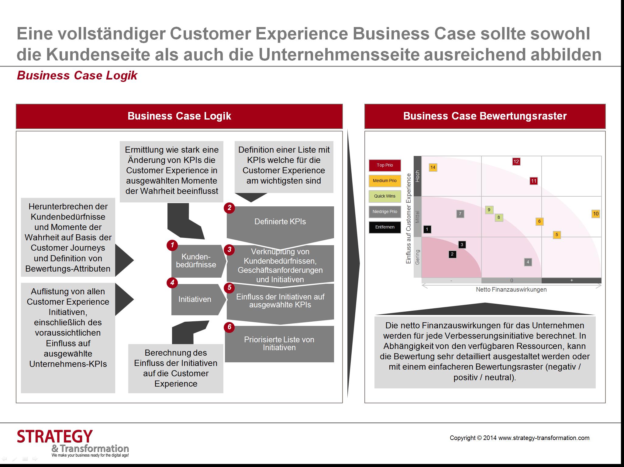 Der customer experience business case besteht aus fnf modulen der customer experience business case besteht aus fnf modulen customer experience management aktive gestaltung der kundenerfahrung malvernweather Choice Image