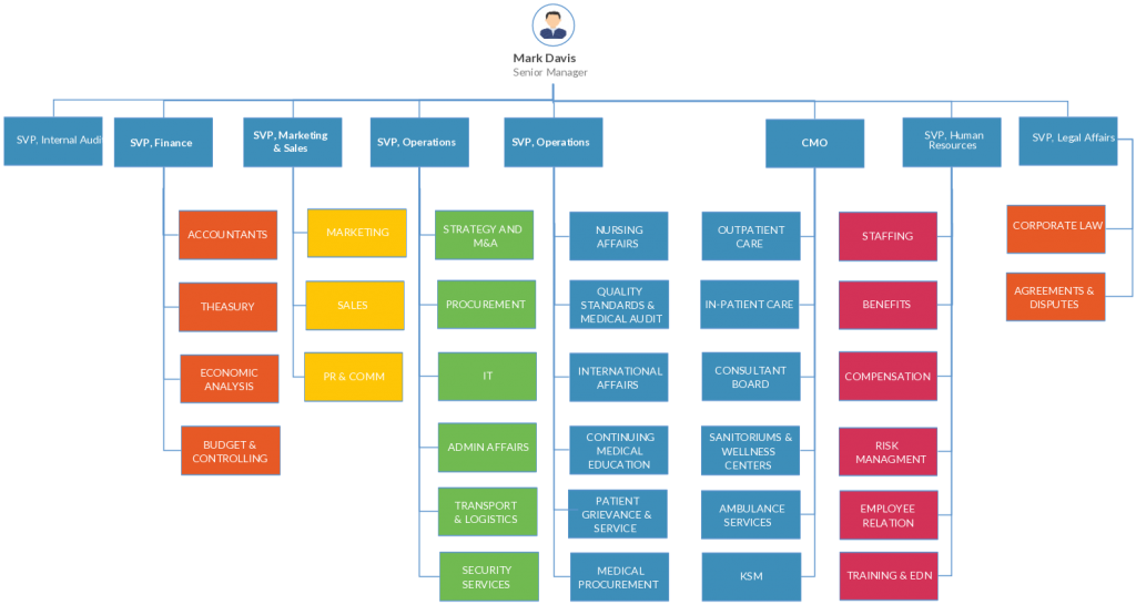 Organizational Chart Templates For Any Organization Creately Blog In 2021 Organizational Chart Organizational Chart Design Org Chart