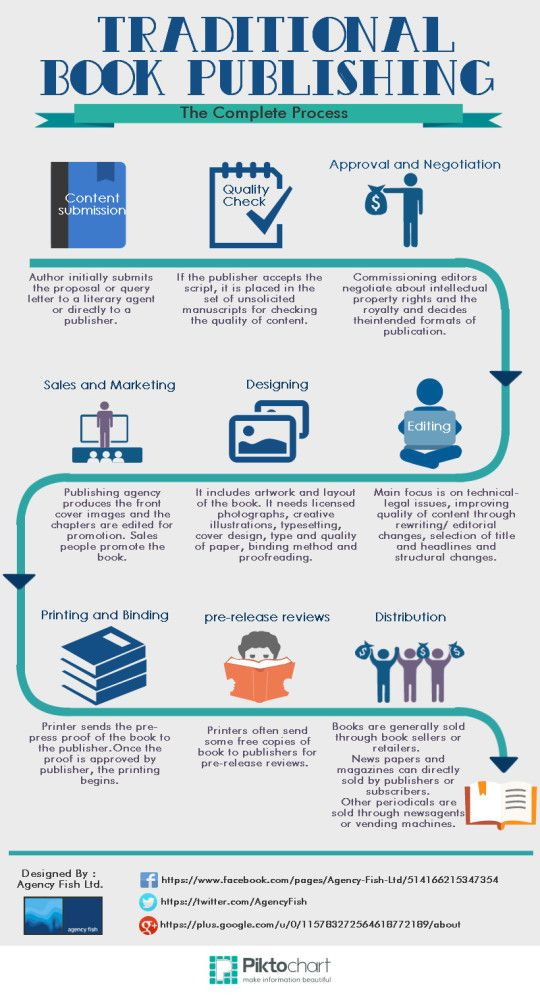 the complete process of print book publishing infographic how to