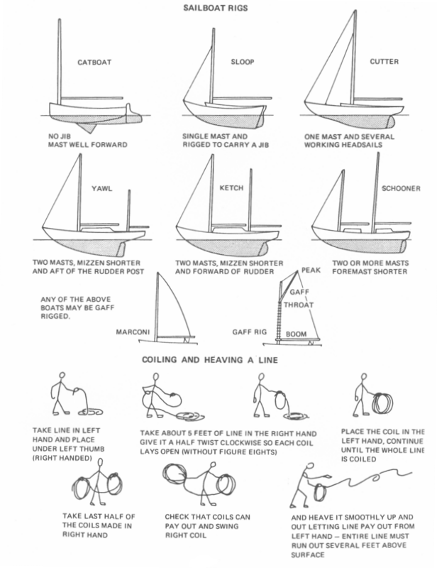 types of rig coiling heaving a line sailing living aboard