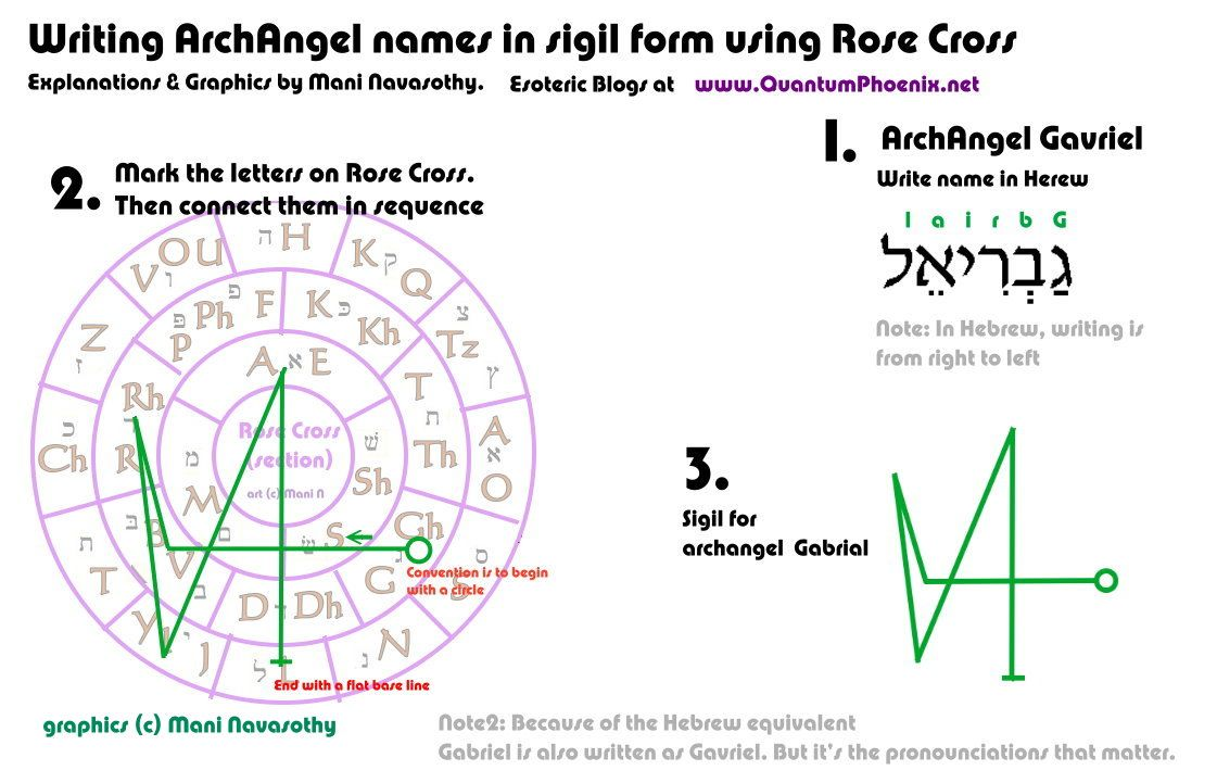 Angelic magic creating archangel names in sigil form for