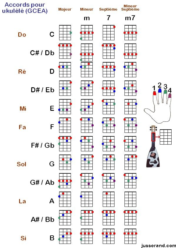 Chords Guitar In 2018 Pinterest Guitars Ukulele Tabs And