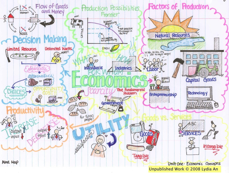 Basic Economics Concepts Mind Map