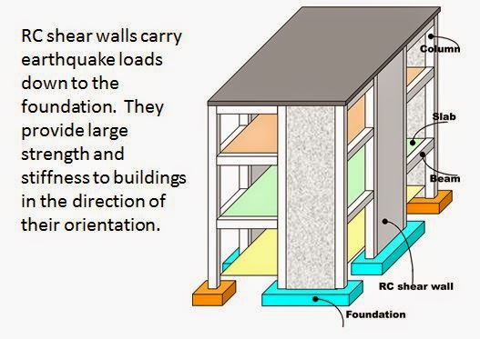 Shear Wall Frame System Trp Image Search Results