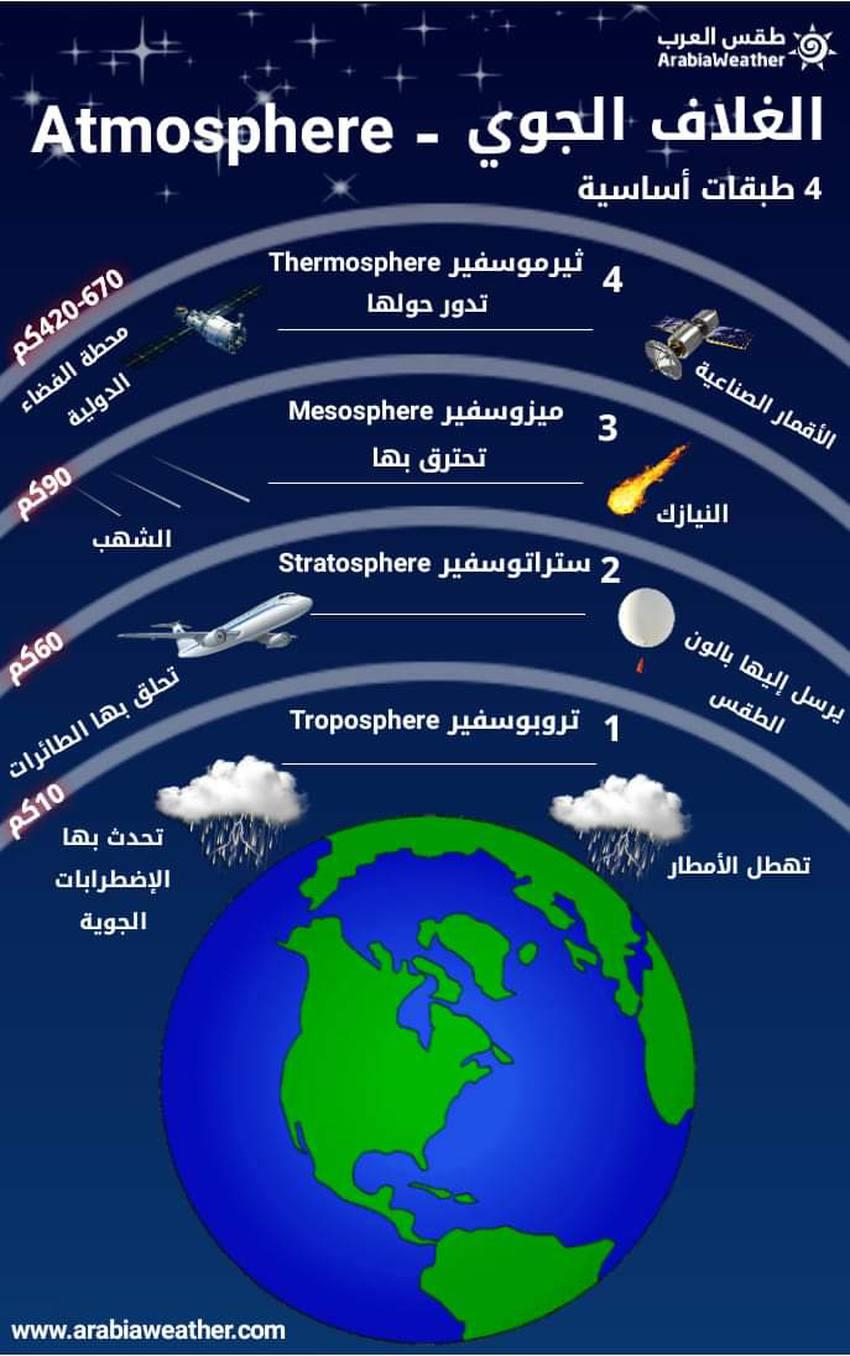 الغلاف الجوي مما يتكون وماهي طبقاته وماهي فائدته عبر التقرير التالي طقس العرب Image Incoming Call Screenshot Stratosphere